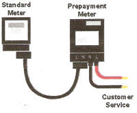 Pre-formed Secure Electricity Meter Security Bridge